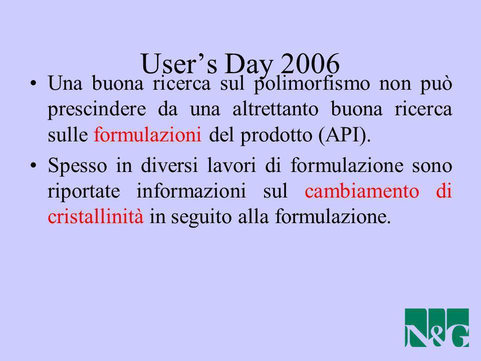 Users Day 2006 Una buona ricerca sul polimorfismo non può prescindere da una altrettanto buona ricerca sulle formulazioni del prodotto (API). Spesso i