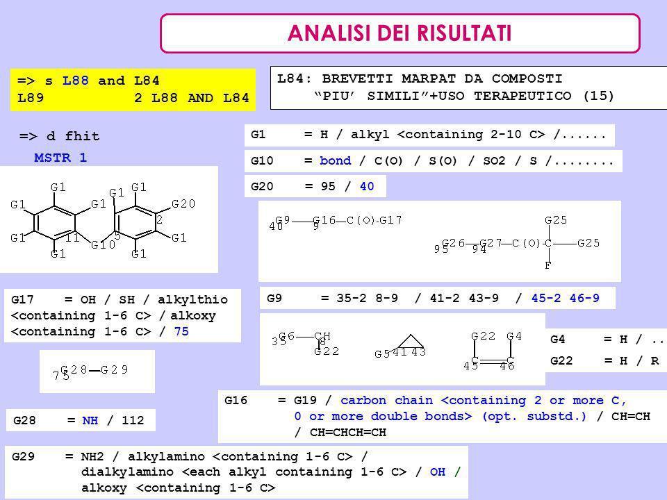 ANALISI DEI RISULTATI => s L88 and L84 L89 2 L88 AND L84 L84: BREVETTI MARPAT DA COMPOSTI PIU SIMILI+USO TERAPEUTICO (15) => d fhit MSTR 1 G1 = H / al