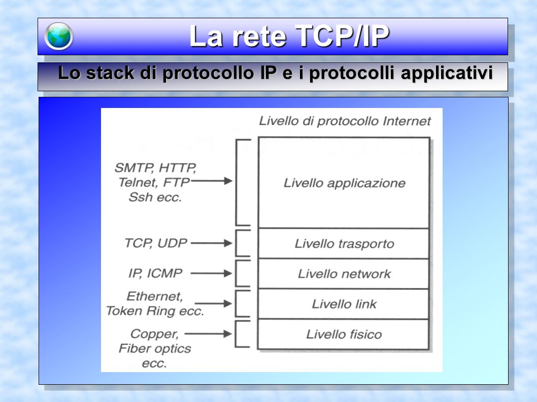 La rete TCP/IP La rete TCP/IP Lo stack di protocollo IP e i protocolli applicativi