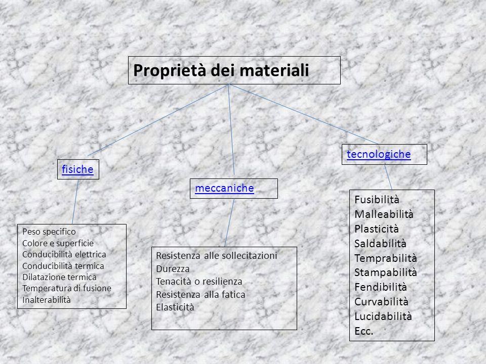 Proprietà dei materiali fisiche meccaniche tecnologiche Peso specifico Colore e superficie Conducibilità elettrica Conducibilità termica Dilatazione t