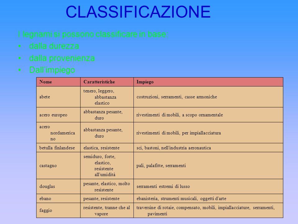 CLASSIFICAZIONE I legnami si possono classificare in base: dalla durezza dalla provenienza Dallimpiego I TIPI DI LEGNO NomeCaratteristicheImpiego abet