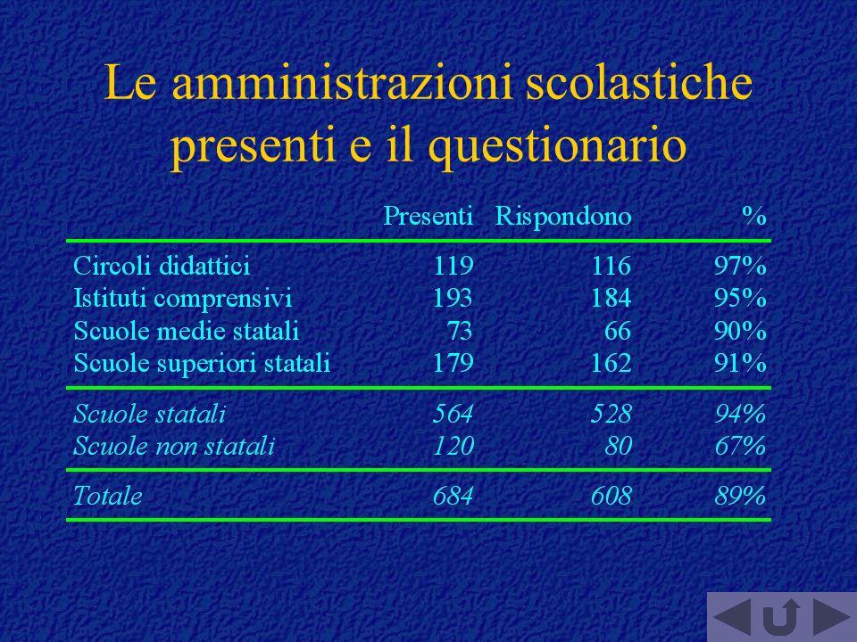 Le amministrazioni scolastiche presenti e il questionario
