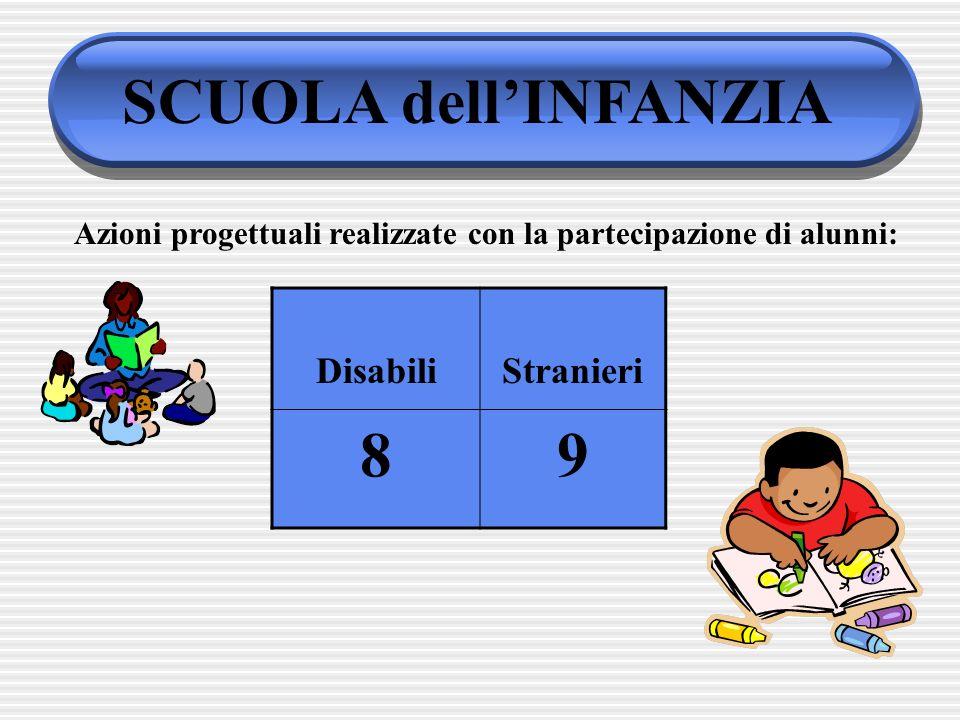 SCUOLA dellINFANZIA DisabiliStranieri 89 Azioni progettuali realizzate con la partecipazione di alunni: