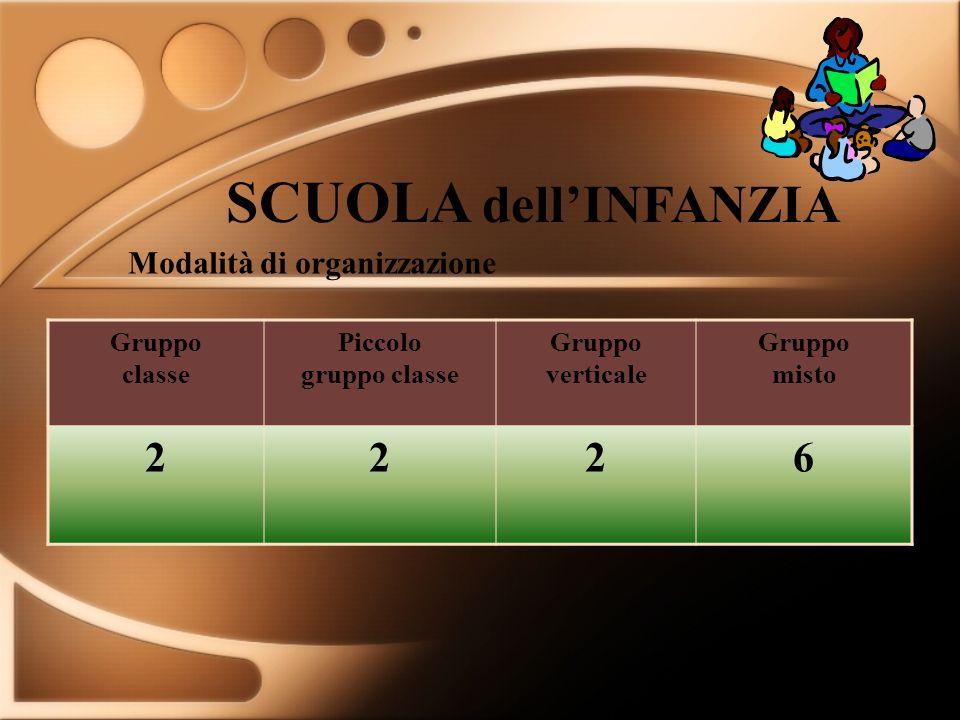 SCUOLA dellINFANZIA Gruppo classe Piccolo gruppo classe Gruppo verticale Gruppo misto 2226 Modalità di organizzazione