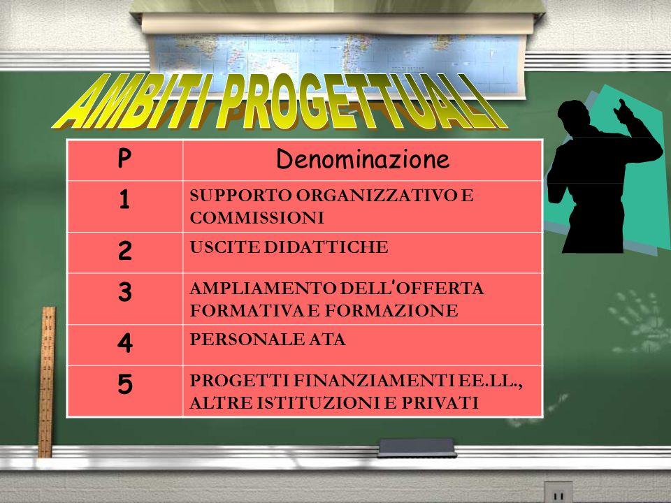 PDenominazione 1 SUPPORTO ORGANIZZATIVO E COMMISSIONI 2 USCITE DIDATTICHE 3 AMPLIAMENTO DELL OFFERTA FORMATIVA E FORMAZIONE 4 PERSONALE ATA 5 PROGETTI FINANZIAMENTI EE.LL., ALTRE ISTITUZIONI E PRIVATI