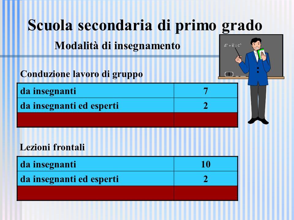 Scuola secondaria di primo grado Modalità di insegnamento da insegnanti7 da insegnanti ed esperti2 da insegnanti10 da insegnanti ed esperti2 Lezioni frontali Conduzione lavoro di gruppo