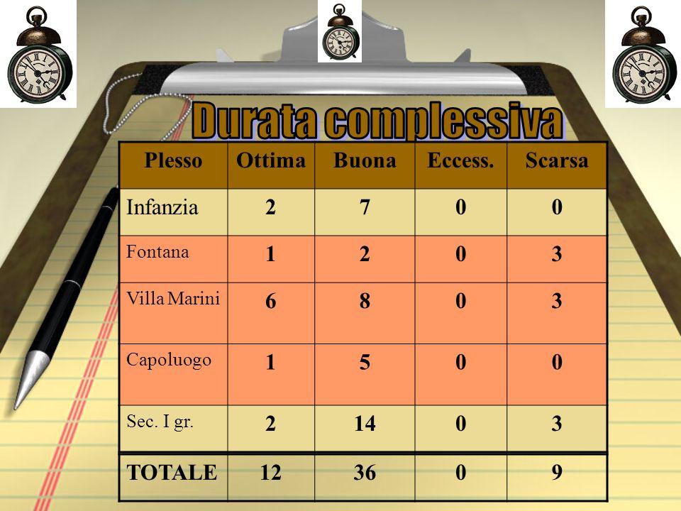 PlessoOttimaBuonaEccess.Scarsa Infanzia2700 Fontana 1203 Villa Marini 6803 Capoluogo 1500 Sec.