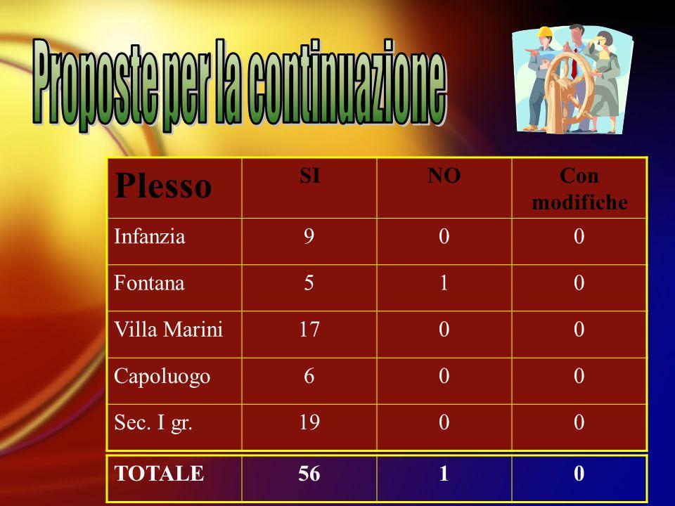 Plesso SINOCon modifiche Infanzia900 Fontana510 Villa Marini1700 Capoluogo600 Sec.