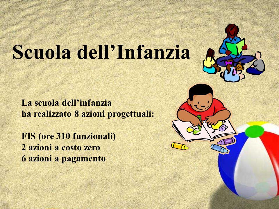 Scuola dellInfanzia La scuola dellinfanzia ha realizzato 8 azioni progettuali: FIS (ore 310 funzionali) 2 azioni a costo zero 6 azioni a pagamento