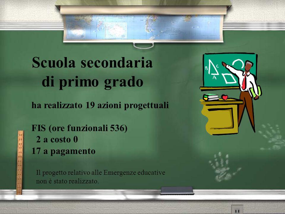 Scuola secondaria di primo grado ha realizzato 19 azioni progettuali FIS (ore funzionali 536) 2 a costo 0 17 a pagamento Il progetto relativo alle Emergenze educative non è stato realizzato.