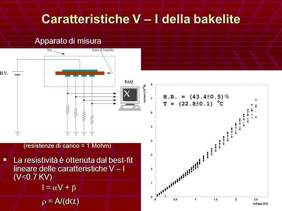 Caratteristiche V – I della bakelite La resistività è ottenuta dal best-fit lineare delle caratteristiche V – I (V<0.7 KV) La resistività è ottenuta dal best-fit lineare delle caratteristiche V – I (V<0.7 KV) I = V + I = V + = A/(d ) = A/(d ) Apparato di misura (resistenze di carico = 1 Mohm)