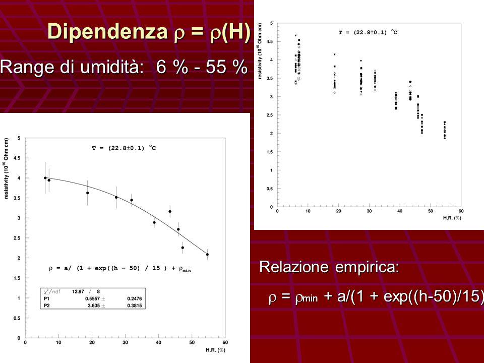 Dipendenza = (H) Range di umidità: 6 % - 55 % Range di umidità: 6 % - 55 % Relazione empirica: = min + a/(1 + exp((h-50)/15) = min + a/(1 + exp((h-50)