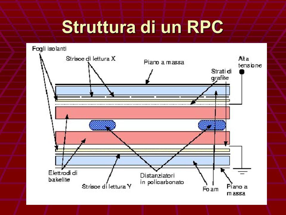 Struttura di un RPC