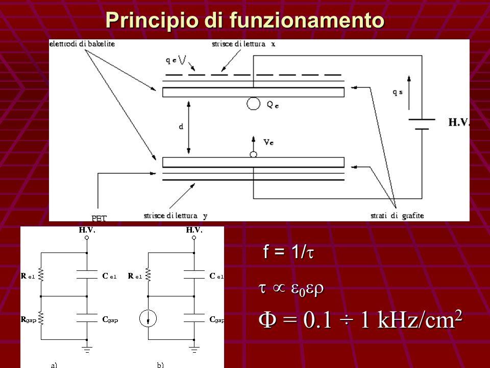 Principio di funzionamento f = 1/ f = 1/ = 0.1 ÷ 1 kHz/cm 2 = 0.1 ÷ 1 kHz/cm 2