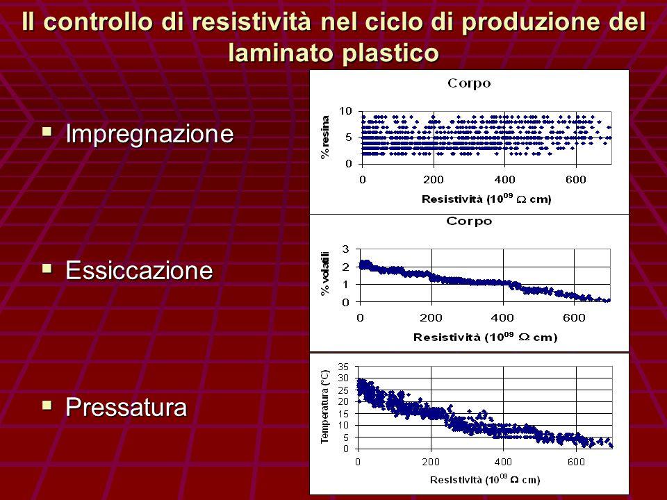 Statistica dei valori di resistività delle lastre di bakelite utilizzate per gli RPC di ATLAS sul 63 % della produzione totale