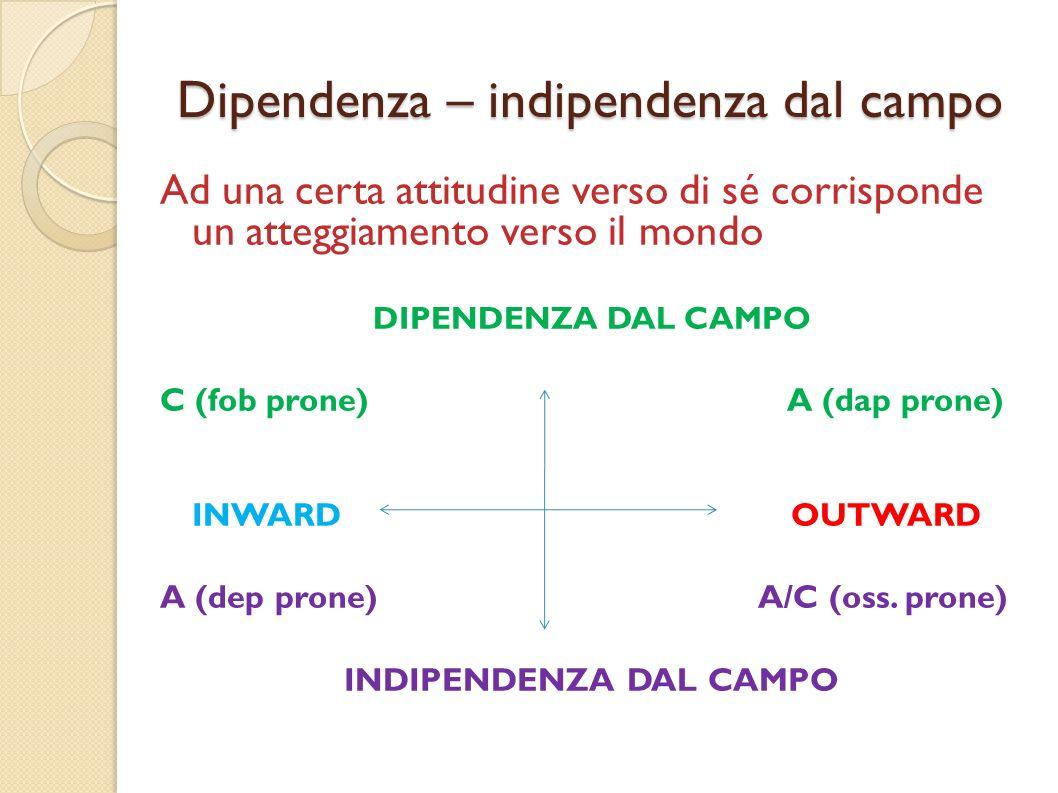 Dipendenza – indipendenza dal campo Ad una certa attitudine verso di sé corrisponde un atteggiamento verso il mondo DIPENDENZA DAL CAMPO C (fob prone)