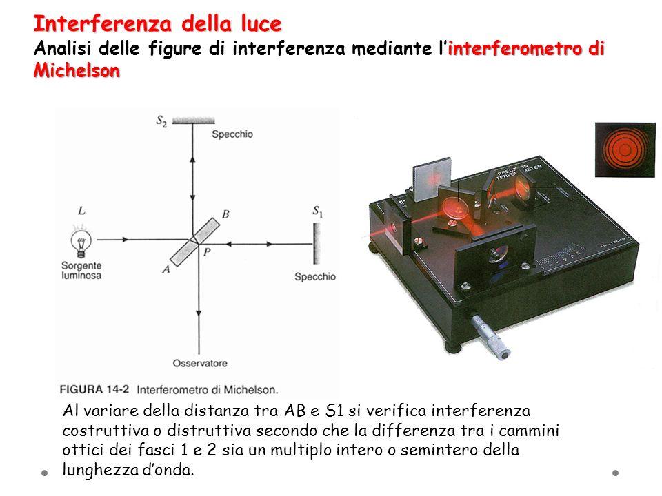 Al variare della distanza tra AB e S1 si verifica interferenza costruttiva o distruttiva secondo che la differenza tra i cammini ottici dei fasci 1 e
