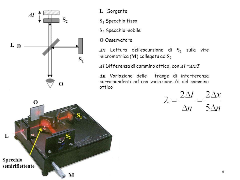 L Sorgente S 1 Specchio fisso S 2 Specchio mobile O Osservatore Δx Lettura dellescursione di S 2 sulla vite micrometrica ( M ) collegata ad S 2 Δl Dif
