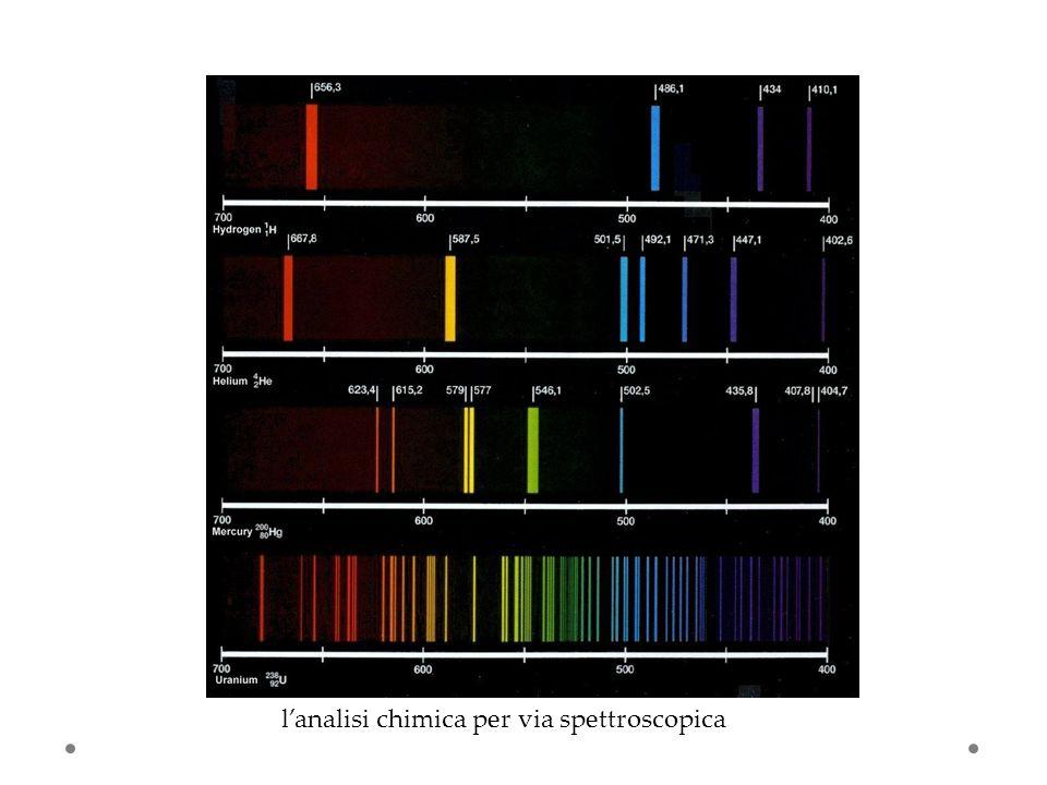 lanalisi chimica per via spettroscopica