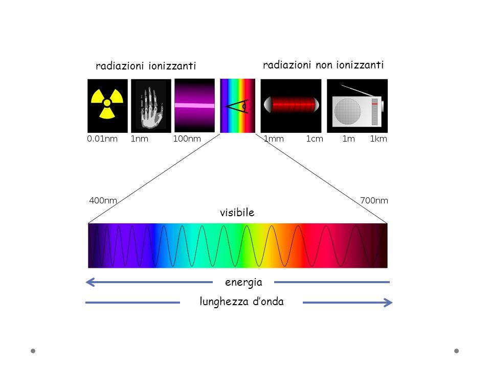 radiazioni ionizzanti radiazioni non ionizzanti visibile energia lunghezza donda