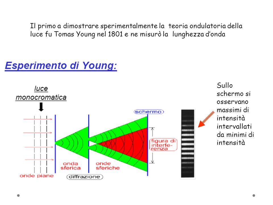 Il primo a dimostrare sperimentalmente la teoria ondulatoria della luce fu Tomas Young nel 1801 e ne misurò la lunghezza donda Sullo schermo si osserv