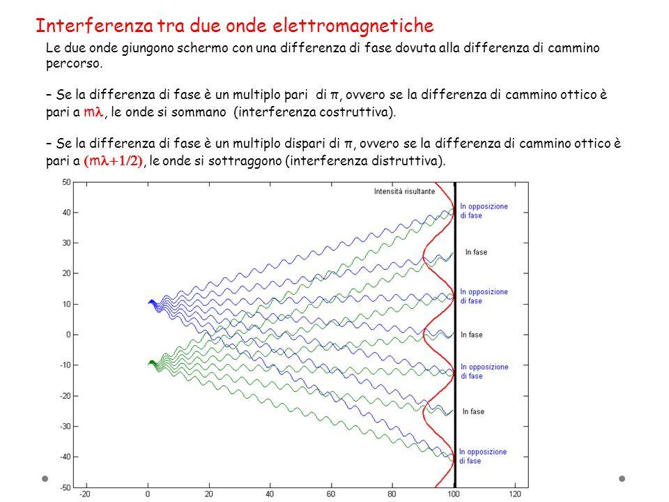 Interferenza tra due onde elettromagnetiche Le due onde giungono schermo con una differenza di fase dovuta alla differenza di cammino percorso. – Se l