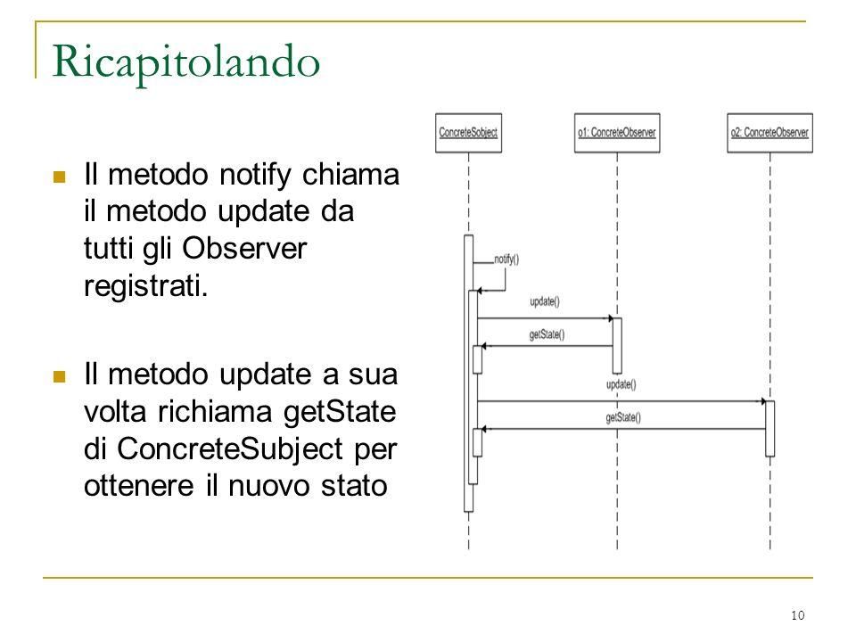 10 Ricapitolando Il metodo notify chiama il metodo update da tutti gli Observer registrati.