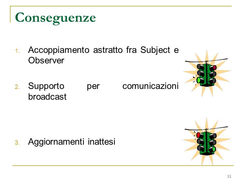 11 Conseguenze 1. Accoppiamento astratto fra Subject e Observer 2.
