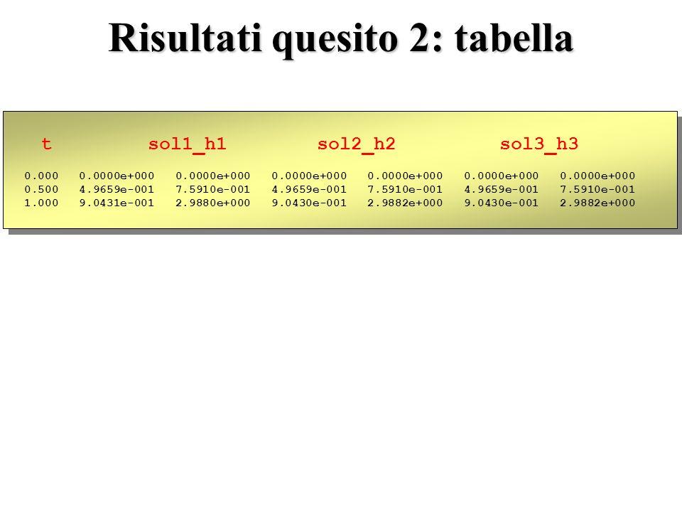 Risultati quesito 2: tabella t sol1_h1 sol2_h2 sol3_h3 0.000 0.0000e+000 0.0000e+000 0.0000e+000 0.0000e+000 0.0000e+000 0.0000e+000 0.500 4.9659e-001 7.5910e-001 4.9659e-001 7.5910e-001 4.9659e-001 7.5910e-001 1.000 9.0431e-001 2.9880e+000 9.0430e-001 2.9882e+000 9.0430e-001 2.9882e+000 t sol1_h1 sol2_h2 sol3_h3 0.000 0.0000e+000 0.0000e+000 0.0000e+000 0.0000e+000 0.0000e+000 0.0000e+000 0.500 4.9659e-001 7.5910e-001 4.9659e-001 7.5910e-001 4.9659e-001 7.5910e-001 1.000 9.0431e-001 2.9880e+000 9.0430e-001 2.9882e+000 9.0430e-001 2.9882e+000