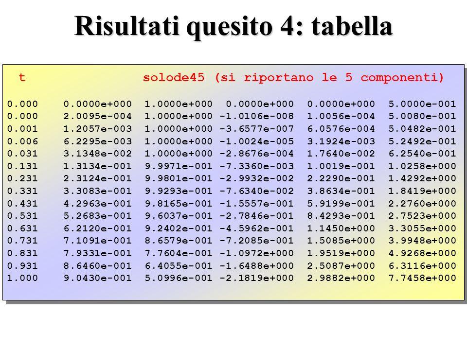 Risultati quesito 4: tabella t solode45 (si riportano le 5 componenti) 0.000 0.0000e+000 1.0000e+000 0.0000e+000 0.0000e+000 5.0000e-001 0.000 2.0095e-004 1.0000e+000 -1.0106e-008 1.0056e-004 5.0080e-001 0.001 1.2057e-003 1.0000e+000 -3.6577e-007 6.0576e-004 5.0482e-001 0.006 6.2295e-003 1.0000e+000 -1.0024e-005 3.1924e-003 5.2492e-001 0.031 3.1348e-002 1.0000e+000 -2.8676e-004 1.7640e-002 6.2540e-001 0.131 1.3134e-001 9.9971e-001 -7.3360e-003 1.0019e-001 1.0258e+000 0.231 2.3124e-001 9.9801e-001 -2.9932e-002 2.2290e-001 1.4292e+000 0.331 3.3083e-001 9.9293e-001 -7.6340e-002 3.8634e-001 1.8419e+000 0.431 4.2963e-001 9.8165e-001 -1.5557e-001 5.9199e-001 2.2760e+000 0.531 5.2683e-001 9.6037e-001 -2.7846e-001 8.4293e-001 2.7523e+000 0.631 6.2120e-001 9.2402e-001 -4.5962e-001 1.1450e+000 3.3055e+000 0.731 7.1091e-001 8.6579e-001 -7.2085e-001 1.5085e+000 3.9948e+000 0.831 7.9331e-001 7.7604e-001 -1.0972e+000 1.9519e+000 4.9268e+000 0.931 8.6460e-001 6.4055e-001 -1.6488e+000 2.5087e+000 6.3116e+000 1.000 9.0430e-001 5.0996e-001 -2.1819e+000 2.9882e+000 7.7458e+000 t solode45 (si riportano le 5 componenti) 0.000 0.0000e+000 1.0000e+000 0.0000e+000 0.0000e+000 5.0000e-001 0.000 2.0095e-004 1.0000e+000 -1.0106e-008 1.0056e-004 5.0080e-001 0.001 1.2057e-003 1.0000e+000 -3.6577e-007 6.0576e-004 5.0482e-001 0.006 6.2295e-003 1.0000e+000 -1.0024e-005 3.1924e-003 5.2492e-001 0.031 3.1348e-002 1.0000e+000 -2.8676e-004 1.7640e-002 6.2540e-001 0.131 1.3134e-001 9.9971e-001 -7.3360e-003 1.0019e-001 1.0258e+000 0.231 2.3124e-001 9.9801e-001 -2.9932e-002 2.2290e-001 1.4292e+000 0.331 3.3083e-001 9.9293e-001 -7.6340e-002 3.8634e-001 1.8419e+000 0.431 4.2963e-001 9.8165e-001 -1.5557e-001 5.9199e-001 2.2760e+000 0.531 5.2683e-001 9.6037e-001 -2.7846e-001 8.4293e-001 2.7523e+000 0.631 6.2120e-001 9.2402e-001 -4.5962e-001 1.1450e+000 3.3055e+000 0.731 7.1091e-001 8.6579e-001 -7.2085e-001 1.5085e+000 3.9948e+000 0.831 7.9331e-001 7.7604e-001 -1.0972e+000 1.9519e+000 4.9268e+000 0.931 8.6460e