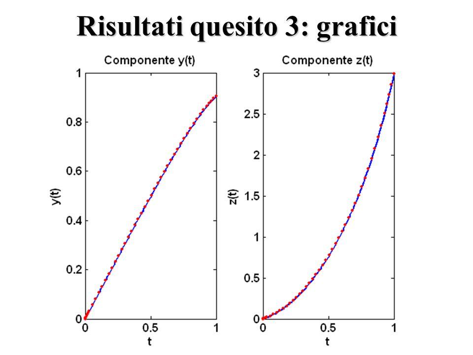 Risultati quesito 3: grafici