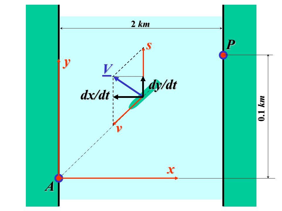 s y dx/dt V v dy/dt x A Ps y dx/dt V v dy/dt x A P 2 km 0.1 km