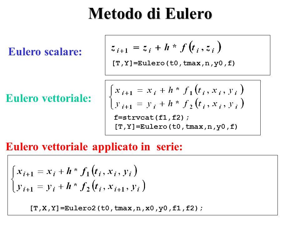 Eulero scalare: Metodo di Eulero Eulero vettoriale: Eulero vettoriale applicato in serie: [T,Y]=Eulero(t0,tmax,n,y0,f) f=strvcat(f1,f2); [T,Y]=Eulero(t0,tmax,n,y0,f) [T,X,Y]=Eulero2(t0,tmax,n,x0,y0,f1,f2);