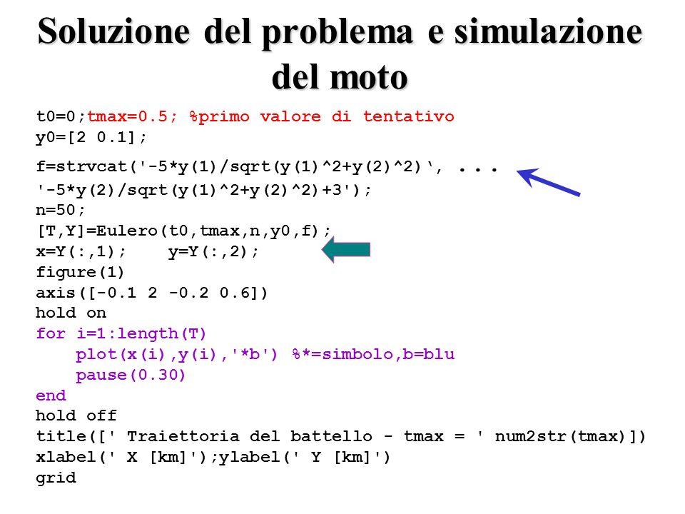 Soluzione del problema e simulazione del moto t0=0;tmax=0.5; %primo valore di tentativo y0=[2 0.1]; f=strvcat( -5*y(1)/sqrt(y(1)^2+y(2)^2),...