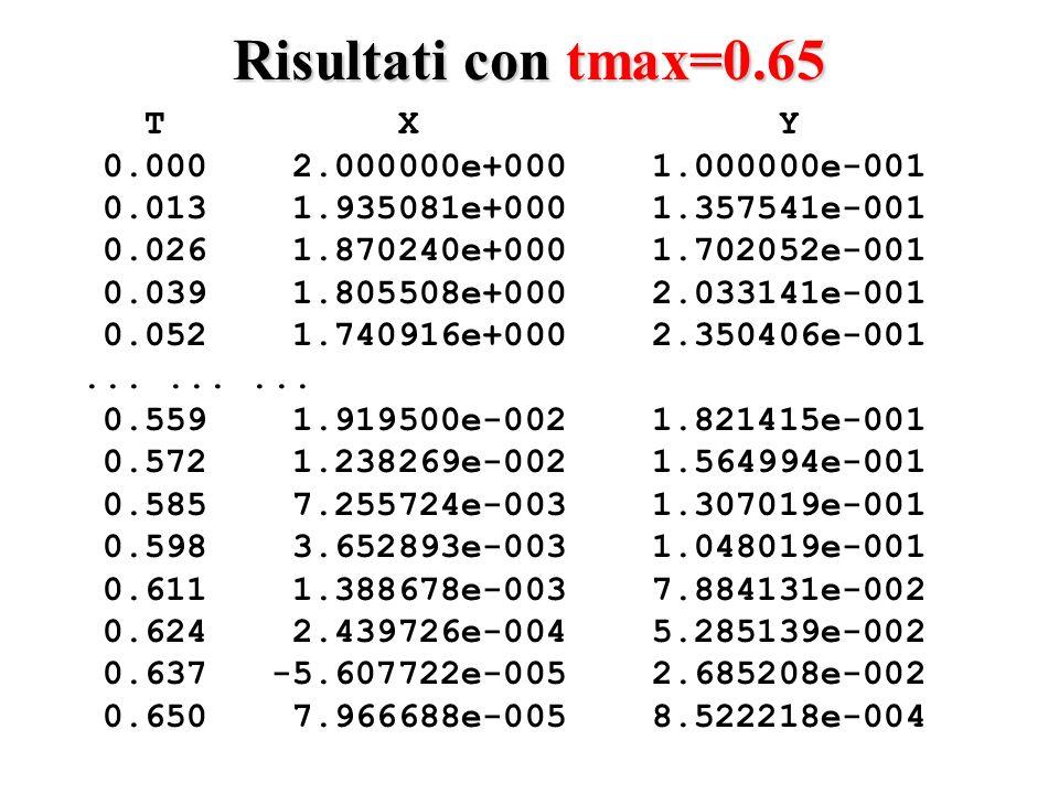 Risultati con tmax=0.65 T X Y 0.000 2.000000e+000 1.000000e-001 0.013 1.935081e+000 1.357541e-001 0.026 1.870240e+000 1.702052e-001 0.039 1.805508e+000 2.033141e-001 0.052 1.740916e+000 2.350406e-001.........