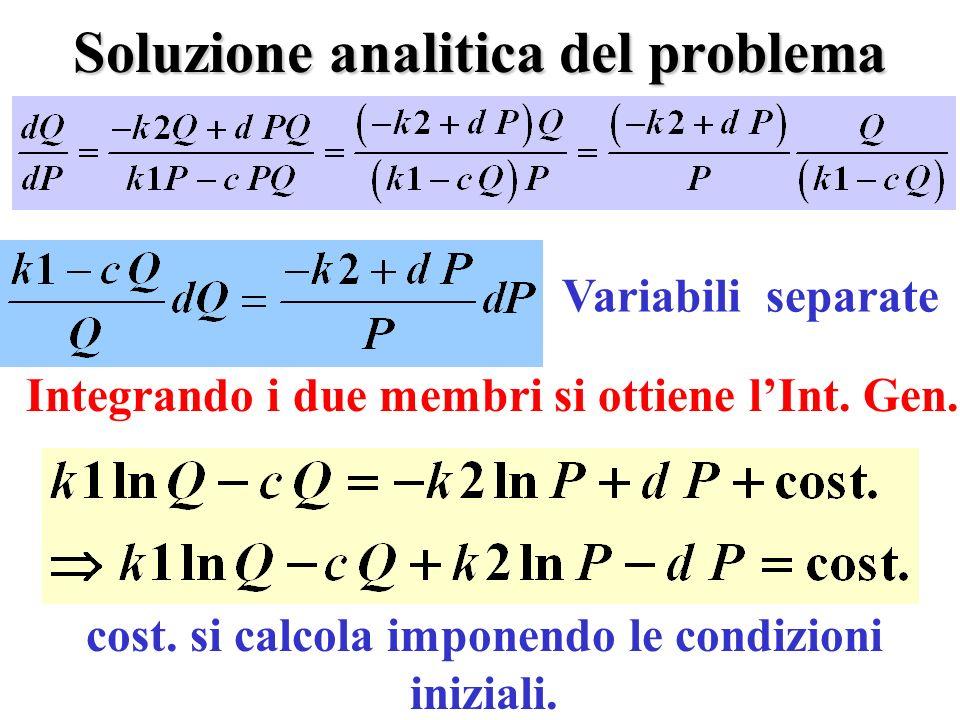 Soluzione analitica del problema Integrando i due membri si ottiene lInt.