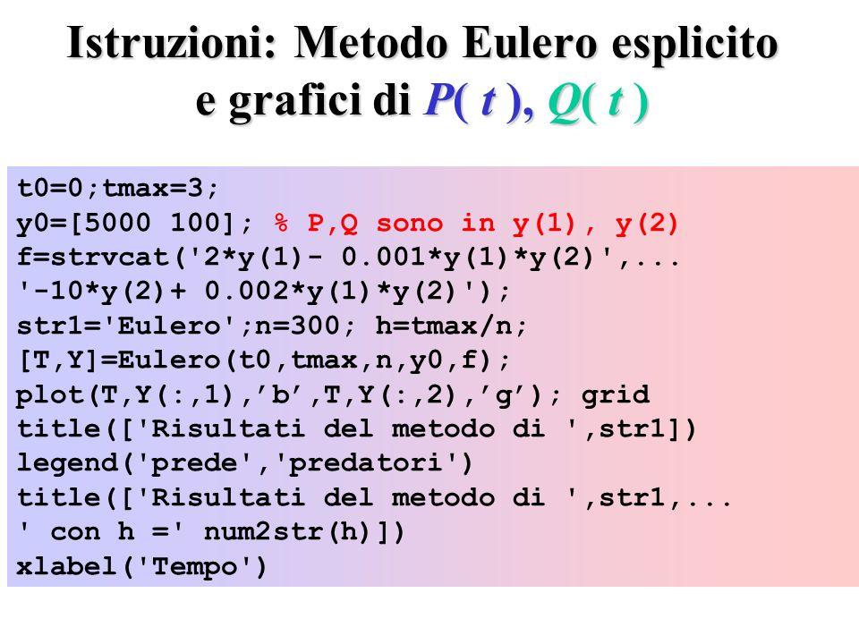 Istruzioni: Metodo Eulero esplicito e grafici di P( t ), Q( t ) t0=0;tmax=3; y0=[5000 100]; % P,Q sono in y(1), y(2) f=strvcat( 2*y(1)- 0.001*y(1)*y(2) ,...