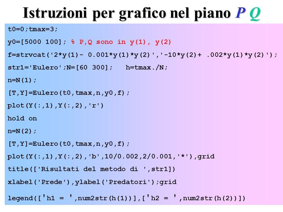 Istruzioni per grafico nel piano P Q t0=0;tmax=3; y0=[5000 100]; % P,Q sono in y(1), y(2) f=strvcat( 2*y(1)- 0.001*y(1)*y(2) , -10*y(2)+.002*y(1)*y(2) ); str1= Eulero ;N=[60 300]; h=tmax./N; n=N(1); [T,Y]=Eulero(t0,tmax,n,y0,f); plot(Y(:,1),Y(:,2), r ) hold on n=N(2); [T,Y]=Eulero(t0,tmax,n,y0,f); plot(Y(:,1),Y(:,2), b ,10/0.002,2/0.001, * ),grid title([ Risultati del metodo di ,str1]) xlabel( Prede ),ylabel( Predatori );grid legend([ h1 = ,num2str(h(1))],[ h2 = , num2str(h(2))])