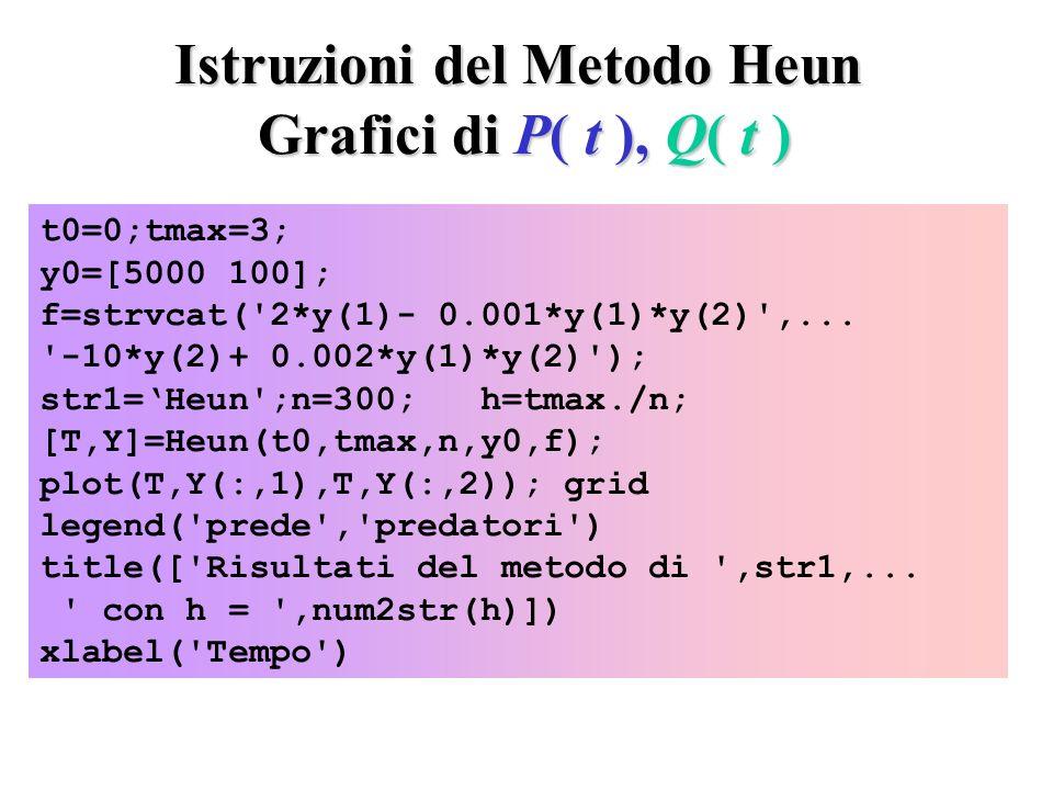 Istruzioni del Metodo Heun Grafici di P( t ), Q( t ) t0=0;tmax=3; y0=[5000 100]; f=strvcat( 2*y(1)- 0.001*y(1)*y(2) ,...