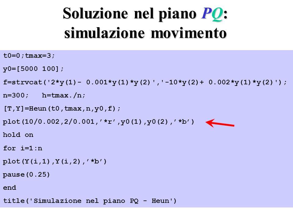 Soluzione nel piano PQ: simulazione movimento t0=0;tmax=3; y0=[5000 100]; f=strvcat( 2*y(1)- 0.001*y(1)*y(2) , -10*y(2)+ 0.002*y(1)*y(2) ); n=300; h=tmax./n; [T,Y]=Heun(t0,tmax,n,y0,f); plot(10/0.002,2/0.001,*r,y0(1),y0(2),*b) hold on for i=1:n plot(Y(i,1),Y(i,2),*b) pause(0.25) end title( Simulazione nel piano PQ - Heun )