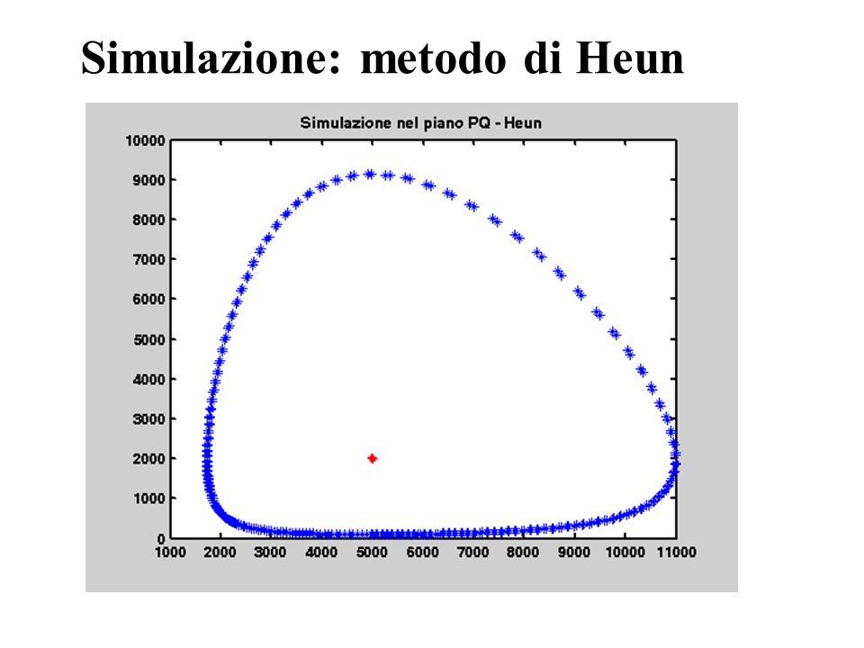 Simulazione: metodo di Heun