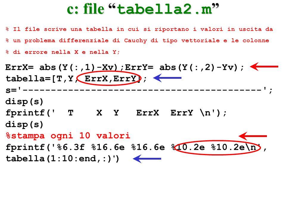 c: file tabella2.m c: file tabella2.m % Il file scrive una tabella in cui si riportano i valori in uscita da % un problema differenziale di Cauchy di tipo vettoriale e le colonne % di errore nella X e nella Y; ErrX= abs(Y(:,1)-Xv);ErrY= abs(Y(:,2)-Yv); tabella=[T,Y, ErrX,ErrY]; s= ------------------------------------------ ; disp(s) fprintf( T X Y ErrX ErrY \n ); disp(s) %stampa ogni 10 valori fprintf( %6.3f %16.6e %16.6e %10.2e %10.2e\n , tabella(1:10:end,:) )