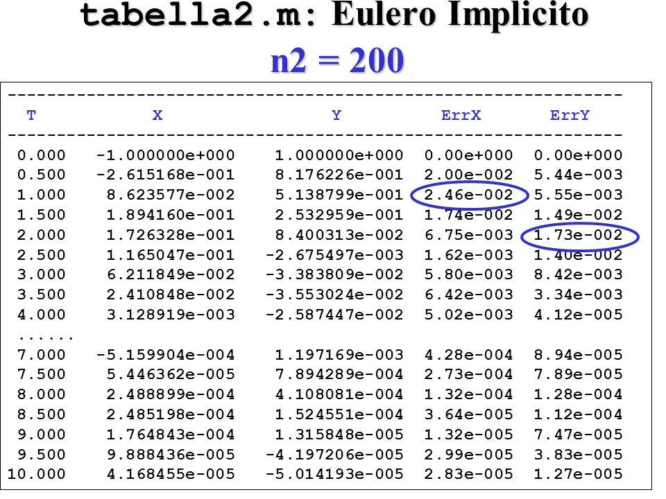 tabella2.m: Eulero Implicito n2 = 200 -------------------------------------------------------------- T X Y ErrX ErrY -------------------------------------------------------------- 0.000 -1.000000e+000 1.000000e+000 0.00e+000 0.00e+000 0.500 -2.615168e-001 8.176226e-001 2.00e-002 5.44e-003 1.000 8.623577e-002 5.138799e-001 2.46e-002 5.55e-003 1.500 1.894160e-001 2.532959e-001 1.74e-002 1.49e-002 2.000 1.726328e-001 8.400313e-002 6.75e-003 1.73e-002 2.500 1.165047e-001 -2.675497e-003 1.62e-003 1.40e-002 3.000 6.211849e-002 -3.383809e-002 5.80e-003 8.42e-003 3.500 2.410848e-002 -3.553024e-002 6.42e-003 3.34e-003 4.000 3.128919e-003 -2.587447e-002 5.02e-003 4.12e-005......
