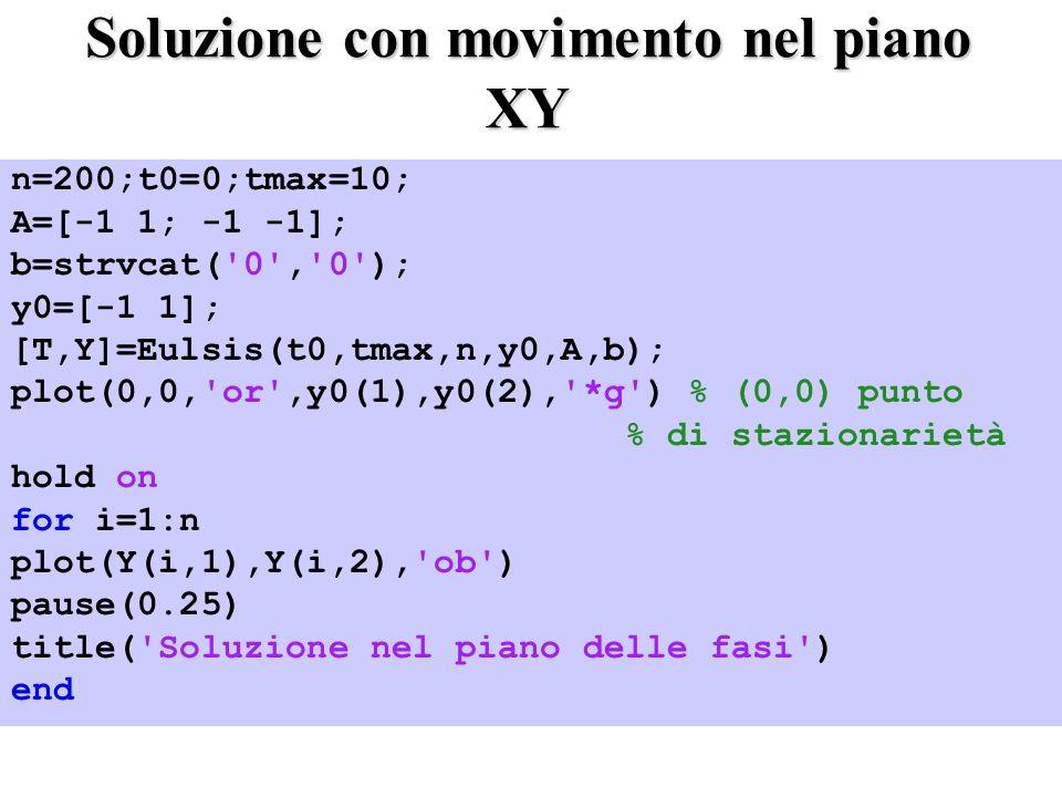 Soluzione con movimento nel piano XY n=200;t0=0;tmax=10; A=[-1 1; -1 -1]; b=strvcat( 0 , 0 ); y0=[-1 1]; [T,Y]=Eulsis(t0,tmax,n,y0,A,b); plot(0,0, or ,y0(1),y0(2), *g ) % (0,0) punto % di stazionarietà hold on for i=1:n plot(Y(i,1),Y(i,2), ob ) pause(0.25) title( Soluzione nel piano delle fasi ) end
