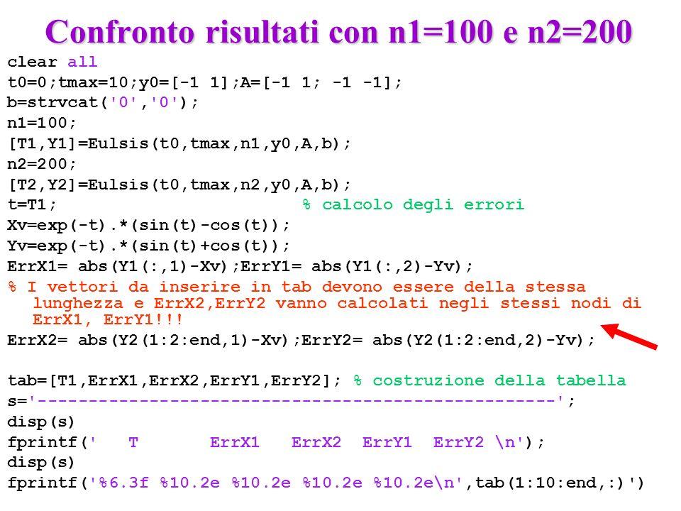 Confronto risultati con n1=100 e n2=200 Confronto risultati con n1=100 e n2=200 clear all t0=0;tmax=10;y0=[-1 1];A=[-1 1; -1 -1]; b=strvcat( 0 , 0 ); n1=100; [T1,Y1]=Eulsis(t0,tmax,n1,y0,A,b); n2=200; [T2,Y2]=Eulsis(t0,tmax,n2,y0,A,b); t=T1; % calcolo degli errori Xv=exp(-t).*(sin(t)-cos(t)); Yv=exp(-t).*(sin(t)+cos(t)); ErrX1= abs(Y1(:,1)-Xv);ErrY1= abs(Y1(:,2)-Yv); % I vettori da inserire in tab devono essere della stessa lunghezza e ErrX2,ErrY2 vanno calcolati negli stessi nodi di ErrX1, ErrY1!!.