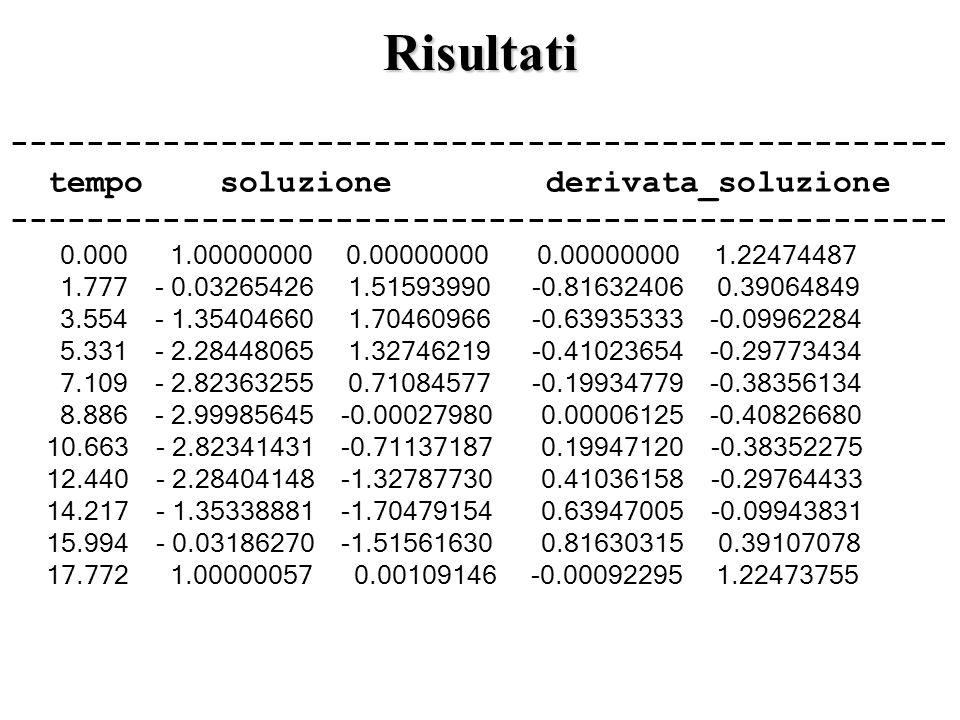 Risultati ------------------------------------------------- tempo soluzione derivata_soluzione ------------------------------------------------- 0.000 1.00000000 0.00000000 0.00000000 1.22474487 1.777 - 0.03265426 1.51593990 -0.81632406 0.39064849 3.554 - 1.35404660 1.70460966 -0.63935333 -0.09962284 5.331 - 2.28448065 1.32746219 -0.41023654 -0.29773434 7.109 - 2.82363255 0.71084577 -0.19934779 -0.38356134 8.886 - 2.99985645 -0.00027980 0.00006125 -0.40826680 10.663 - 2.82341431 -0.71137187 0.19947120 -0.38352275 12.440 - 2.28404148 -1.32787730 0.41036158 -0.29764433 14.217 - 1.35338881 -1.70479154 0.63947005 -0.09943831 15.994 - 0.03186270 -1.51561630 0.81630315 0.39107078 17.772 1.00000057 0.00109146 -0.00092295 1.22473755