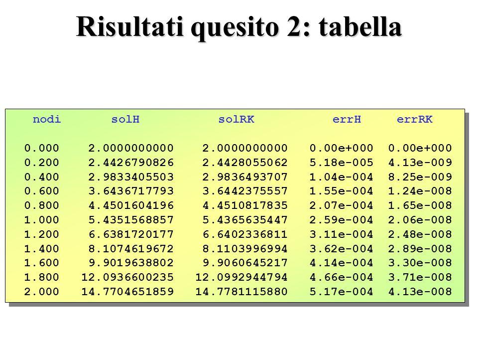 Risultati quesito 2: tabella nodi solH solRK errH errRK 0.000 2.0000000000 2.0000000000 0.00e+000 0.00e+000 0.200 2.4426790826 2.4428055062 5.18e-005 4.13e-009 0.400 2.9833405503 2.9836493707 1.04e-004 8.25e-009 0.600 3.6436717793 3.6442375557 1.55e-004 1.24e-008 0.800 4.4501604196 4.4510817835 2.07e-004 1.65e-008 1.000 5.4351568857 5.4365635447 2.59e-004 2.06e-008 1.200 6.6381720177 6.6402336811 3.11e-004 2.48e-008 1.400 8.1074619672 8.1103996994 3.62e-004 2.89e-008 1.600 9.9019638802 9.9060645217 4.14e-004 3.30e-008 1.800 12.0936600235 12.0992944794 4.66e-004 3.71e-008 2.000 14.7704651859 14.7781115880 5.17e-004 4.13e-008 nodi solH solRK errH errRK 0.000 2.0000000000 2.0000000000 0.00e+000 0.00e+000 0.200 2.4426790826 2.4428055062 5.18e-005 4.13e-009 0.400 2.9833405503 2.9836493707 1.04e-004 8.25e-009 0.600 3.6436717793 3.6442375557 1.55e-004 1.24e-008 0.800 4.4501604196 4.4510817835 2.07e-004 1.65e-008 1.000 5.4351568857 5.4365635447 2.59e-004 2.06e-008 1.200 6.6381720177 6.6402336811 3.11e-004 2.48e-008 1.400 8.1074619672 8.1103996994 3.62e-004 2.89e-008 1.600 9.9019638802 9.9060645217 4.14e-004 3.30e-008 1.800 12.0936600235 12.0992944794 4.66e-004 3.71e-008 2.000 14.7704651859 14.7781115880 5.17e-004 4.13e-008