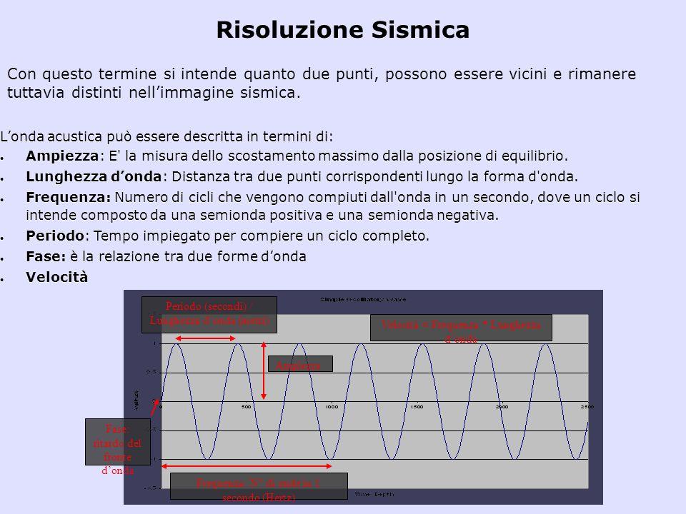 Ampiezza Periodo (secondi) / Lunghezza donda (metri) Frequenza: N° di onde in 1 secondo (Hertz) Velocità = Frequenza * Lunghezza donda Fase: ritardo d