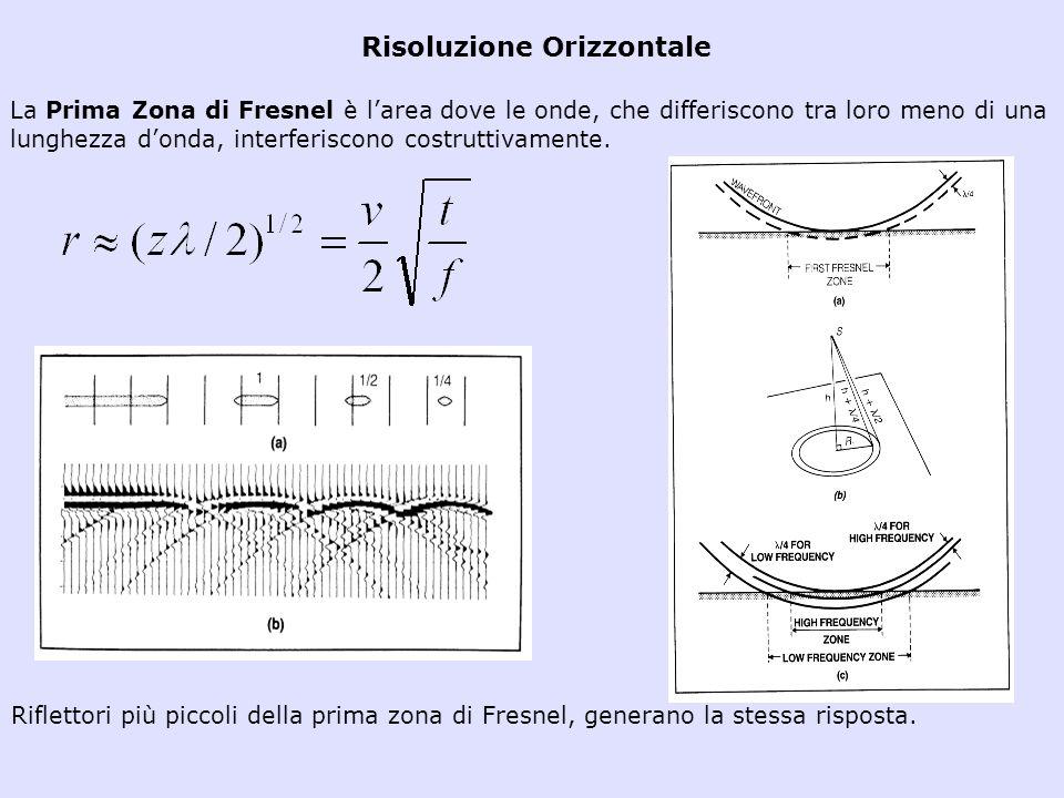 Risoluzione Orizzontale La Prima Zona di Fresnel è larea dove le onde, che differiscono tra loro meno di una lunghezza donda, interferiscono costrutti