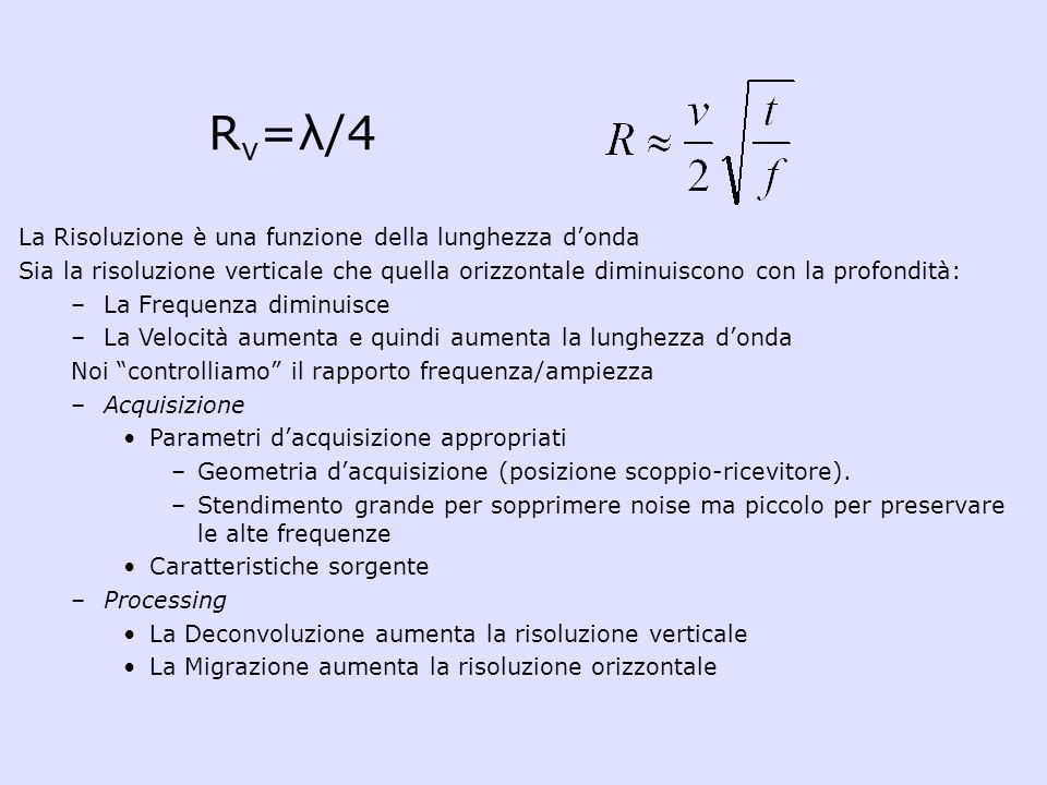 La Risoluzione è una funzione della lunghezza donda Sia la risoluzione verticale che quella orizzontale diminuiscono con la profondità: –La Frequenza